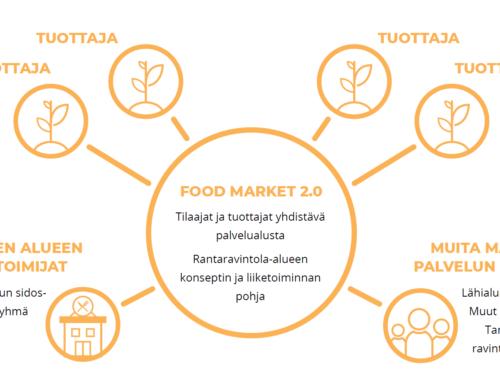 Food Market 2.0