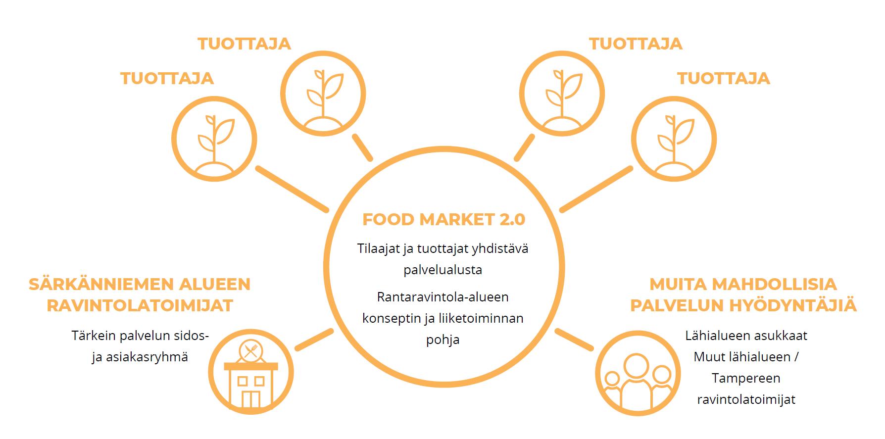 Food Market Särkänniemi