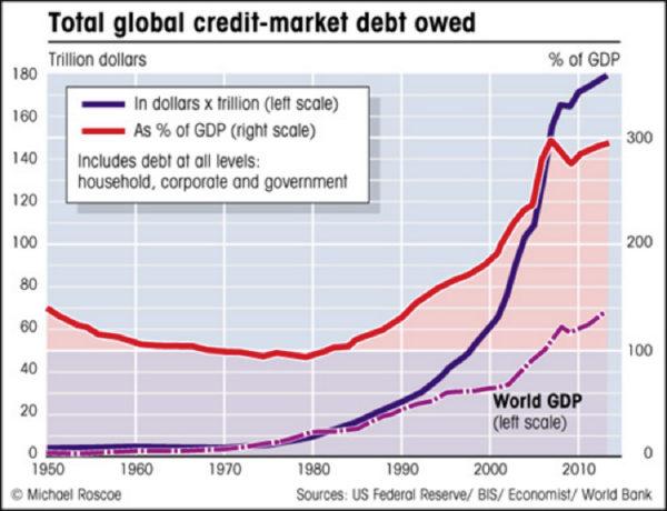 Michael Roscoe: Total global credit market debt