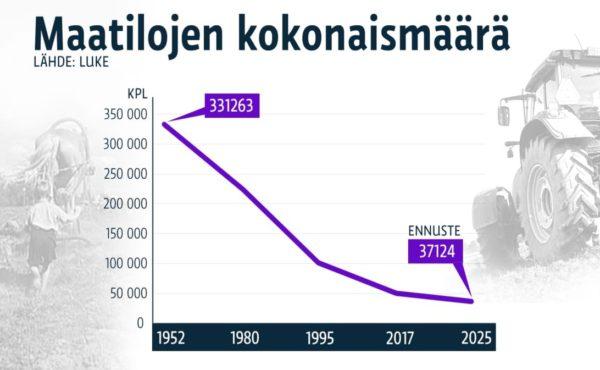 Maatilat suomessa kehitys