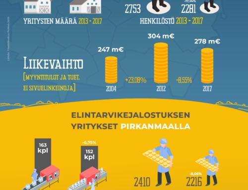 Ruokasektorin yritykset Pirkanmaalla