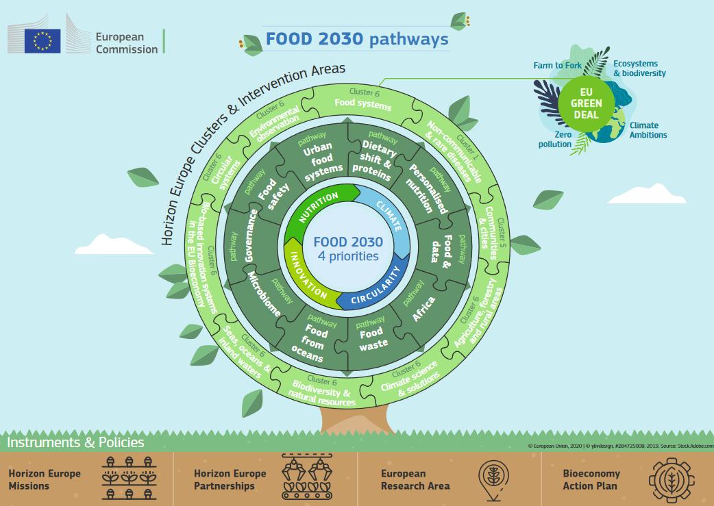 kuvituskuva tulevaisuuden ruokajärjestelmästä, puu ja maa