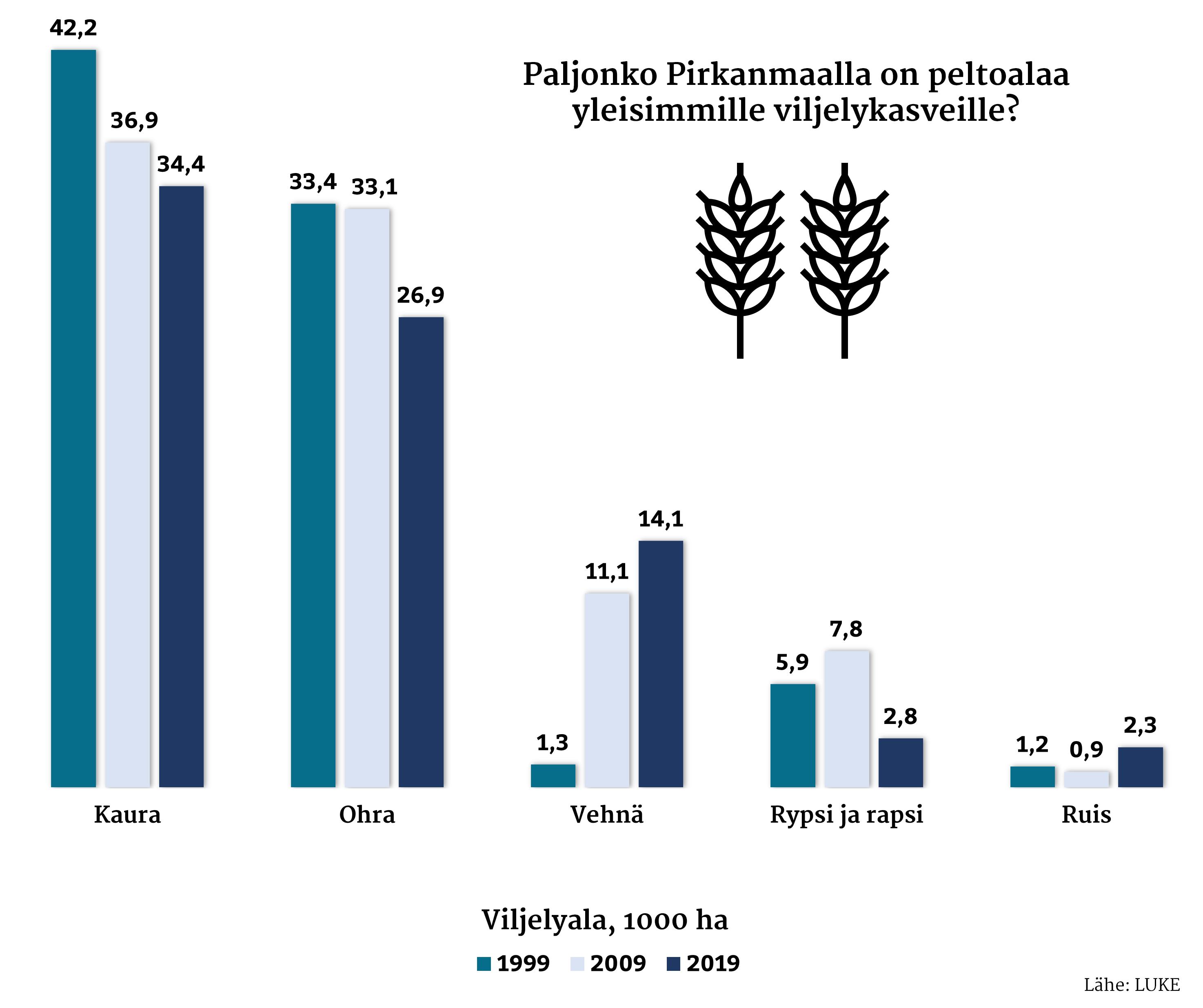 Pirkanmaan yleisimmät viljelykasvit